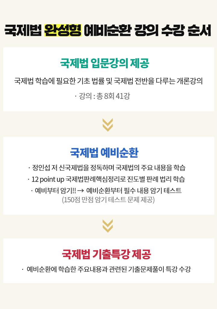 5급공채 이상헌 정보체계론 3순환 온라인첨삭반 강사첨삭예시 및 교재